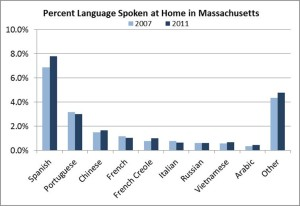 Language at Home